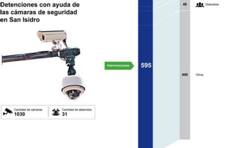 San Isidro: 31 detenidos con ayuda de las cámaras de seguridad